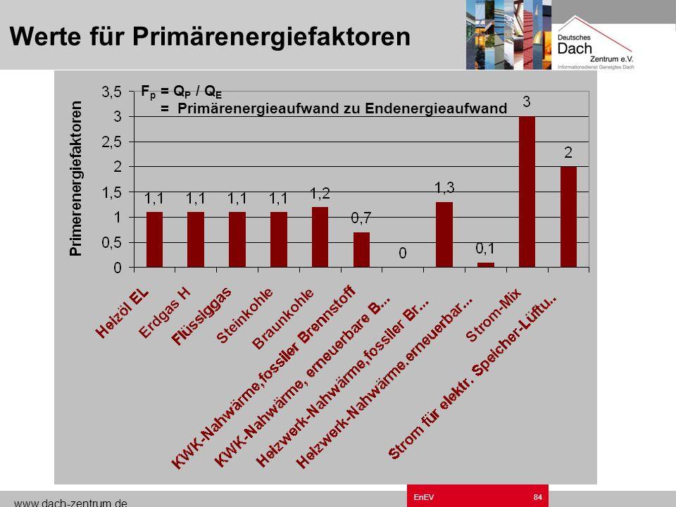 www.dach-zentrum.de EnEV83 Berechnungsverfahren nach DIN V 4701-10 Q TW Q TW Technische Verluste des Trinkwassererwärmungs-Stranges Technische Verlust