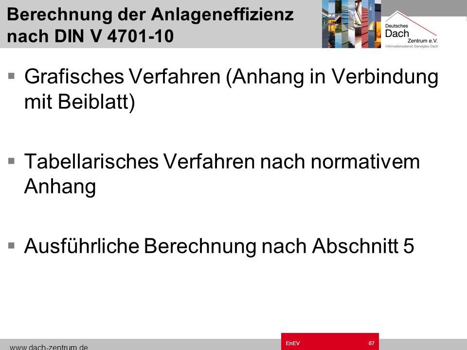 www.dach-zentrum.de EnEV86 Einflussgrößen Wahl des Energieträgers Kesseltechnik Verteilungsleitungen