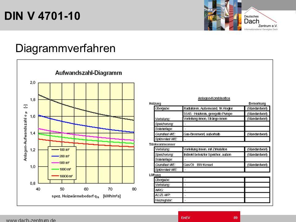 www.dach-zentrum.de EnEV88 Anwendung der Verfahren nach DIN V 4701-10 Grafisches Verfahren: Vorplanungsphase bei Wohngebäuden in Verbindung mit dem ve