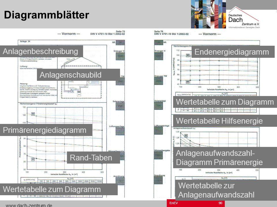 www.dach-zentrum.de EnEV89 DIN V 4701-10 Diagrammverfahren
