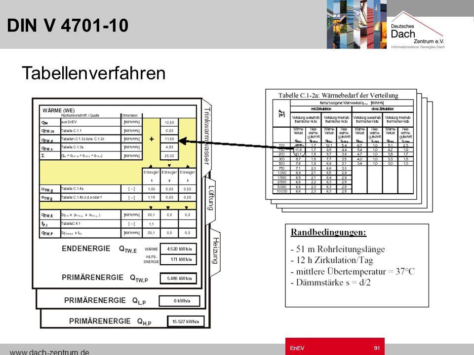 www.dach-zentrum.de EnEV90 Diagrammblätter Anlagenbeschreibung Anlagenschaubild Primärenergiediagramm Rand-Taben Wertetabelle zum Diagramm Endenergied