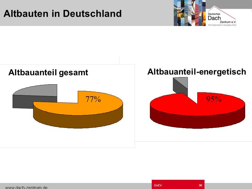 www.dach-zentrum.de EnEV95 Schritte der Planung A/V – Verhältnis Zulässiger Jahresprimärenergiebedarf Jahres-Heizwärmebedarf Trinkwasserwärmebedarf An
