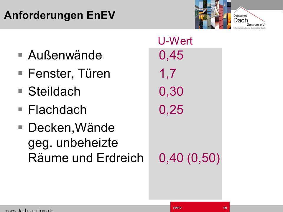 www.dach-zentrum.de EnEV98 Anforderungsfälle Sanierung erweitert Außenwände, Vorhangfassaden Fenster, Fenstertüren,Dachfenster Decken, Dächer, Dachsch