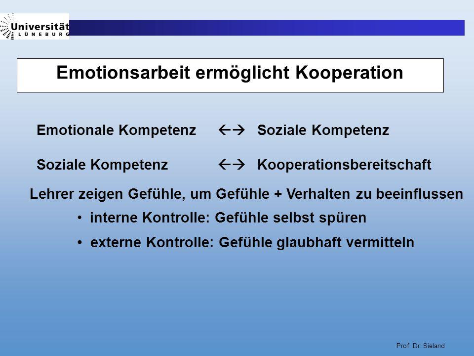 Prof. Dr. Sieland Emotionsarbeit ermöglicht Kooperation Emotionale Kompetenz Soziale Kompetenz Soziale Kompetenz Kooperationsbereitschaft Lehrer zeige