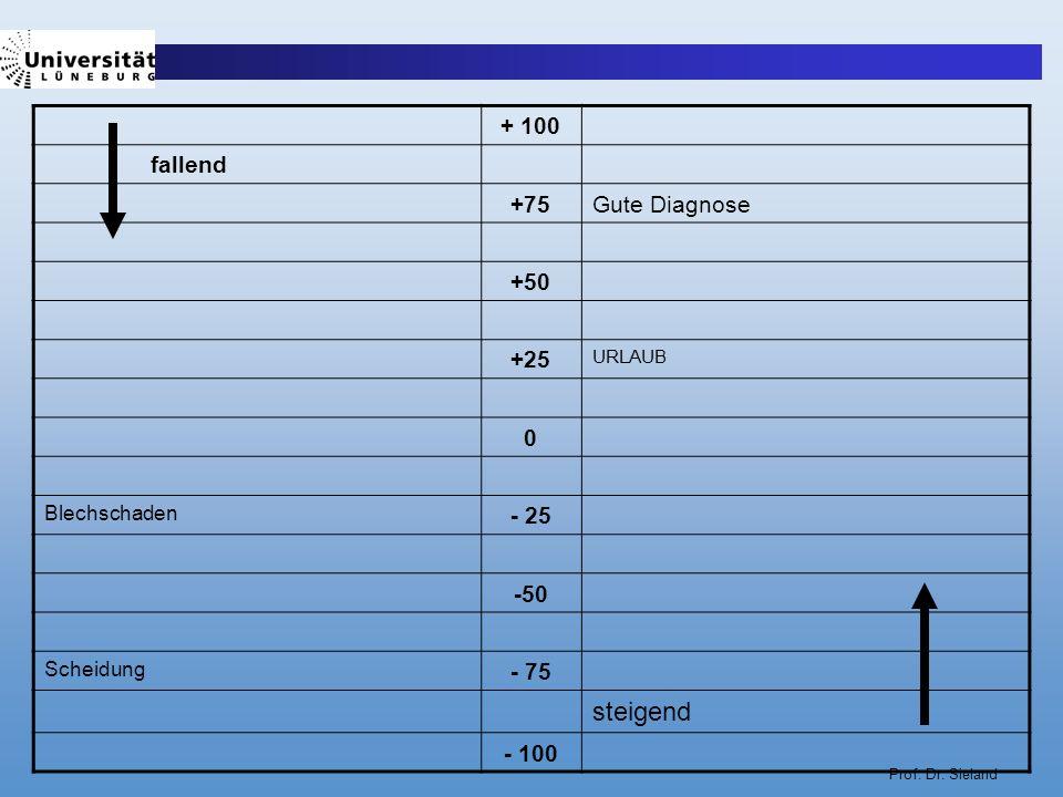 Prof. Dr. Sieland + 100 fallend +75Gute Diagnose +50 +25 URLAUB 0 Blechschaden - 25 -50 Scheidung - 75 steigend - 100