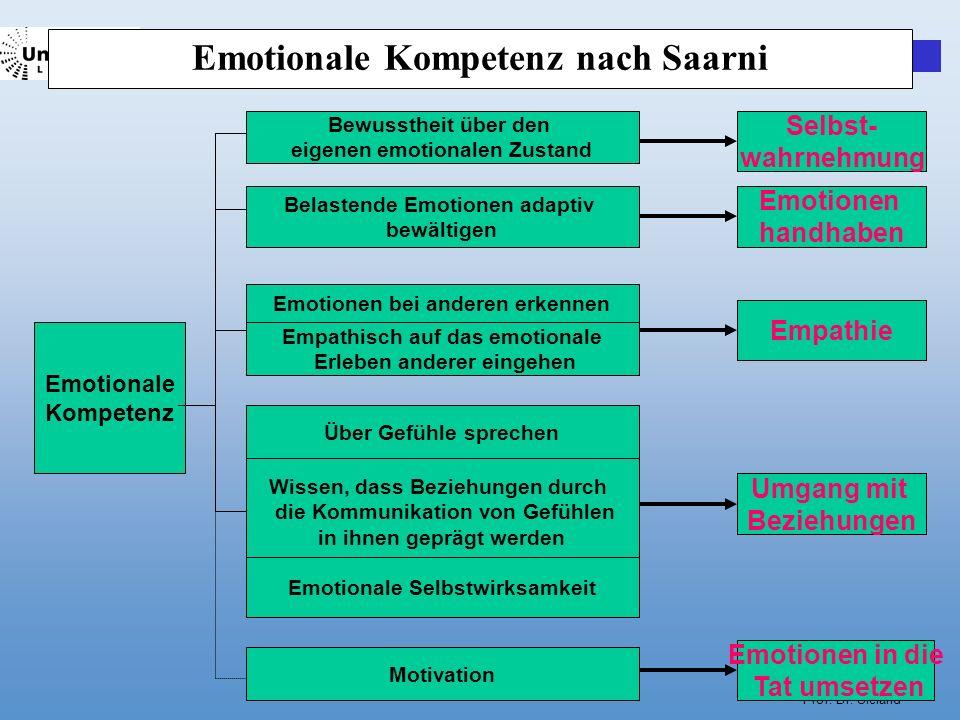 Prof. Dr. Sieland Emotionale Kompetenz nach Saarni Emotionale Kompetenz Bewusstheit über den eigenen emotionalen Zustand Selbst- wahrnehmung Belastend