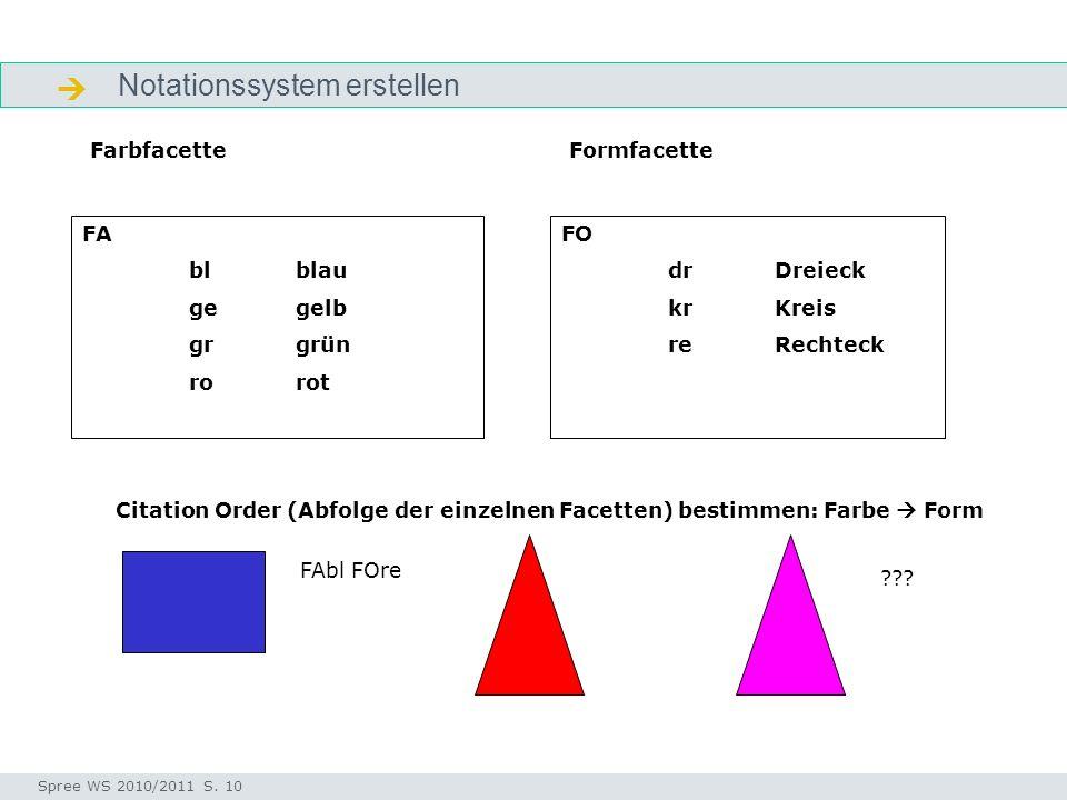 Notationssystem erstellen Notationssystem Seminar I-Prax: Inhaltserschließung visueller Medien, 5.10.2004 Spree WS 2010/2011 S. 10 FA blblau gegelb gr