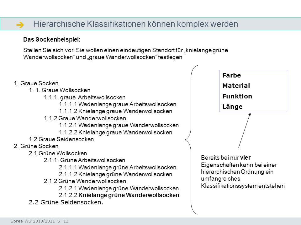 Hierarchische Klassifikationen können komplex werden Arbeitsschritte Seminar I-Prax: Inhaltserschließung visueller Medien, 5.10.2004 Spree WS 2010/201