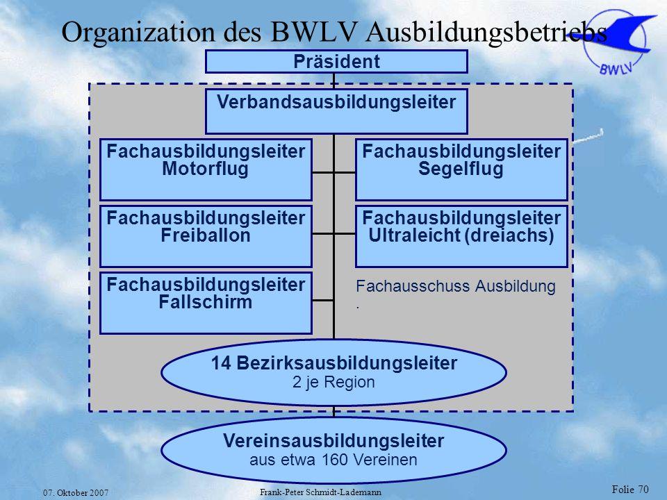 Folie 70 07. Oktober 2007 Frank-Peter Schmidt-Lademann Organization des BWLV Ausbildungsbetriebs Verbandsausbildungsleiter Fachausbildungsleiter Motor