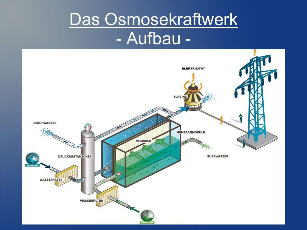 Das Osmosekraftwerk - Aufbau -