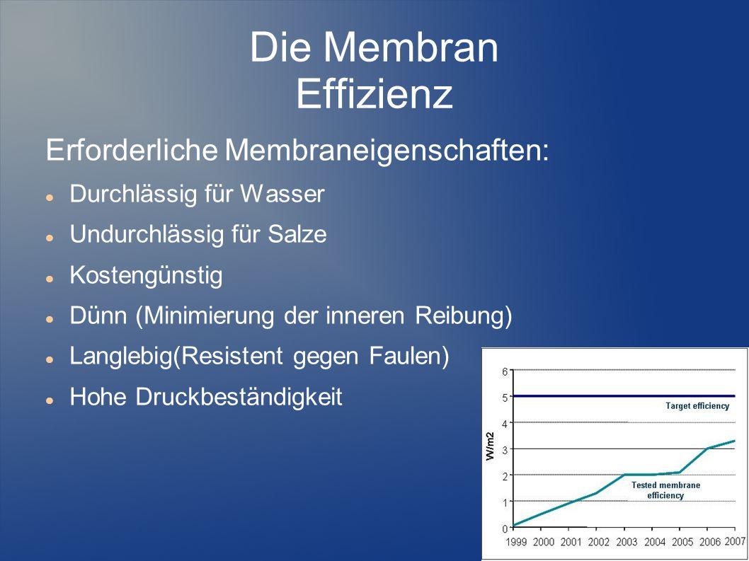 Die Membran Effizienz Erforderliche Membraneigenschaften: Durchlässig für Wasser Undurchlässig für Salze Kostengünstig Dünn (Minimierung der inneren R