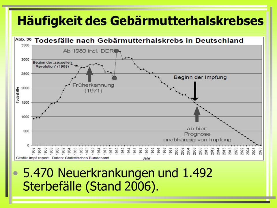 Häufigkeit des Gebärmutterhalskrebses 5.470 Neuerkrankungen und 1.492 Sterbefälle (Stand 2006).