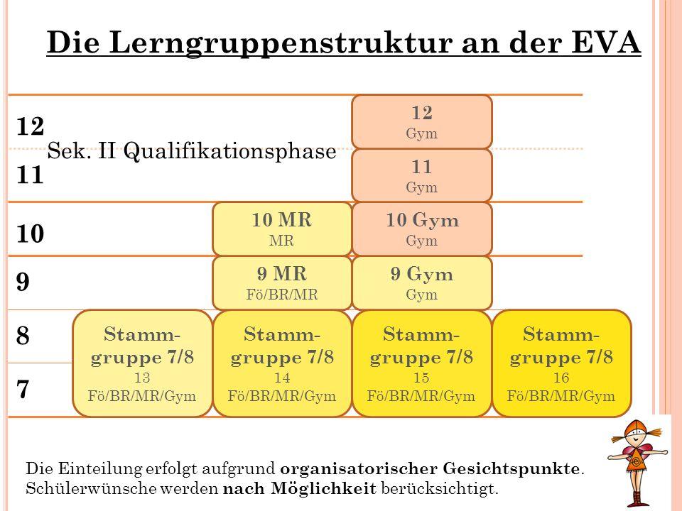 Die Lerngruppenstruktur an der EVA 7 8 9 10 11 12 Stamm- gruppe 7/8 13 Fö/BR/MR/Gym Stamm- gruppe 7/8 14 Fö/BR/MR/Gym Stamm- gruppe 7/8 15 Fö/BR/MR/Gy