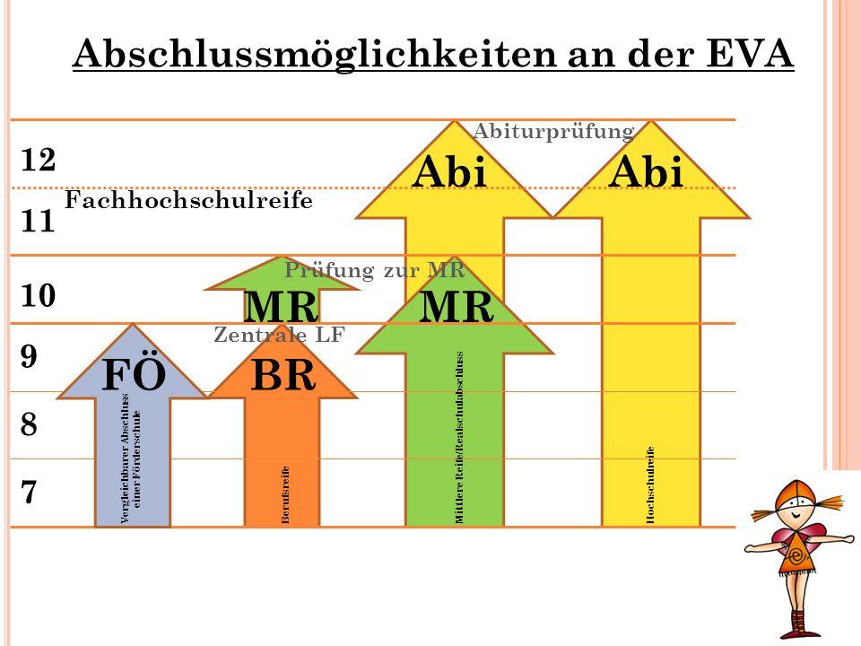 Abschlussmöglichkeiten an der EVA BR MR Abi 7 8 9 10 11 12 Fachhochschulreife FÖ Vergleichbarer Abschluss einer Förderschule BerufsreifeMittlere Reife