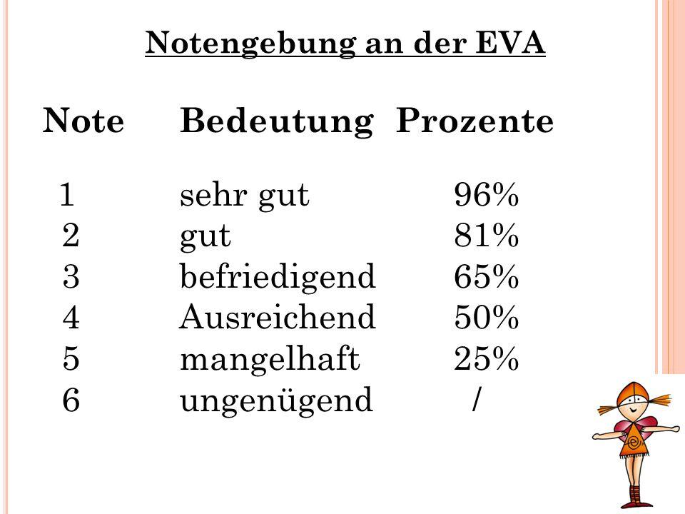 Notengebung an der EVA NoteBedeutung Prozente 1sehr gut96% 2gut81% 3befriedigend65% 4Ausreichend 50% 5mangelhaft25% 6ungenügend /