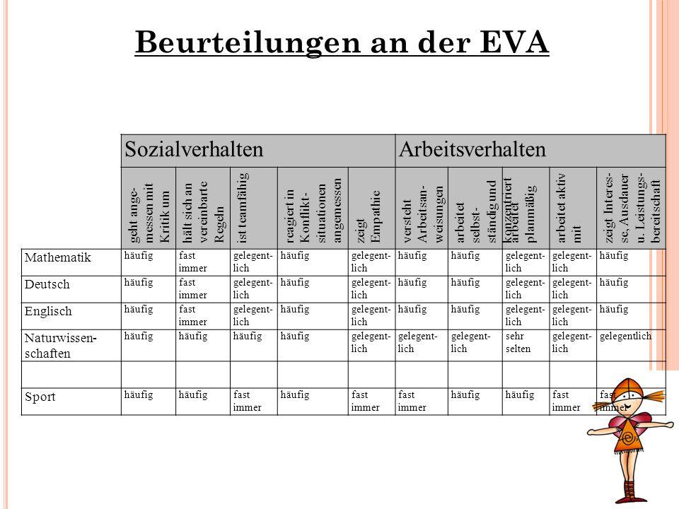 Beurteilungen an der EVA SozialverhaltenArbeitsverhalten geht ange- messen mit Kritik um hält sich an vereinbarte Regeln ist teamfähig reagiert in Kon