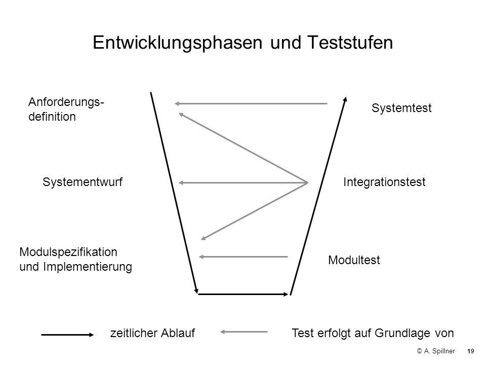 19 © A. Spillner Entwicklungsphasen und Teststufen Anforderungs- definition IntegrationstestSystementwurf Systemtest Modulspezifikation und Implementi