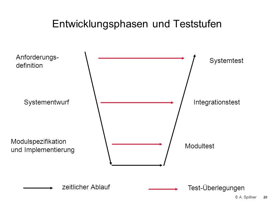 20 © A. Spillner Entwicklungsphasen und Teststufen Anforderungs- definition IntegrationstestSystementwurf Systemtest Modulspezifikation und Implementi