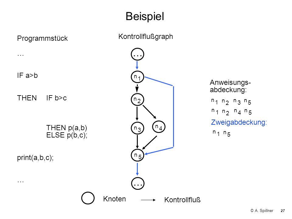 27 © A. Spillner Beispiel Kontrollflußgraph Knoten Kontrollfluß Programmstück … IF a>b THEN IF b>c THEN p(a,b) ELSE p(b,c); print(a,b,c); … n 1 n 2 n