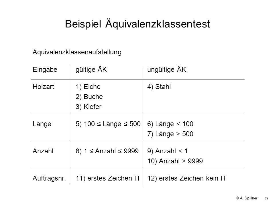 39 © A. Spillner Beispiel Äquivalenzklassentest Äquivalenzklassenaufstellung Eingabegültige ÄKungültige ÄK Holzart1) Eiche4) Stahl 2) Buche 3) Kiefer