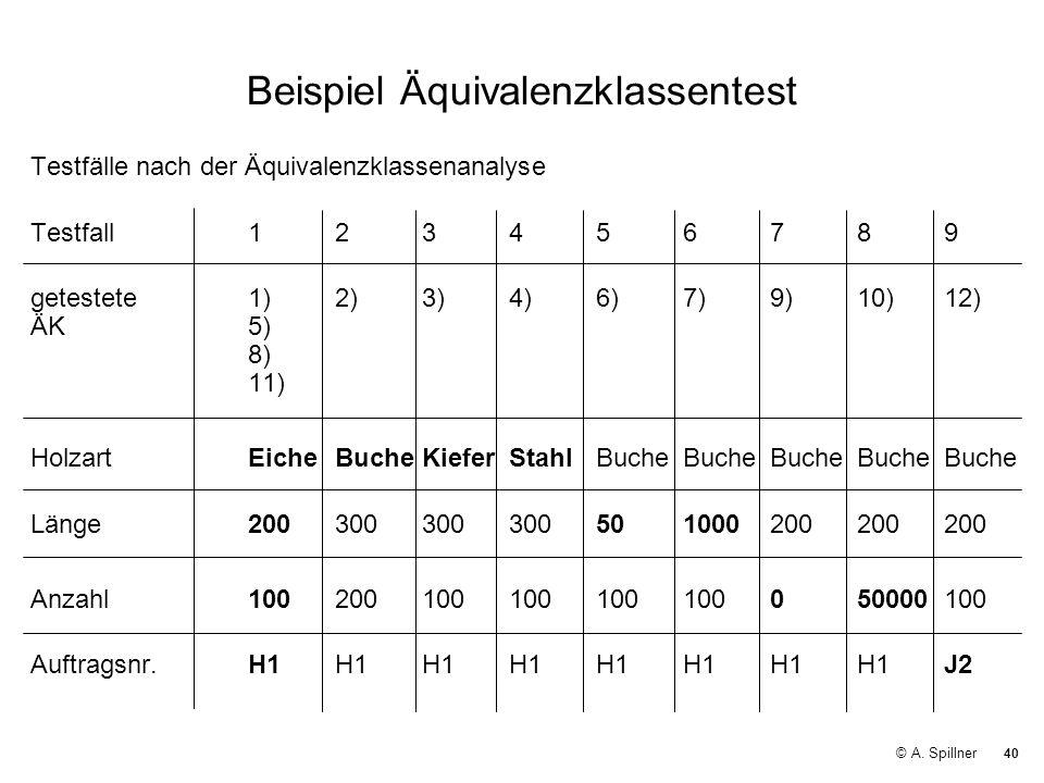 40 © A. Spillner Beispiel Äquivalenzklassentest Testfälle nach der Äquivalenzklassenanalyse Testfall123456789 getestete1)2)3)4)6)7)9)10)12) ÄK5) 8) 11