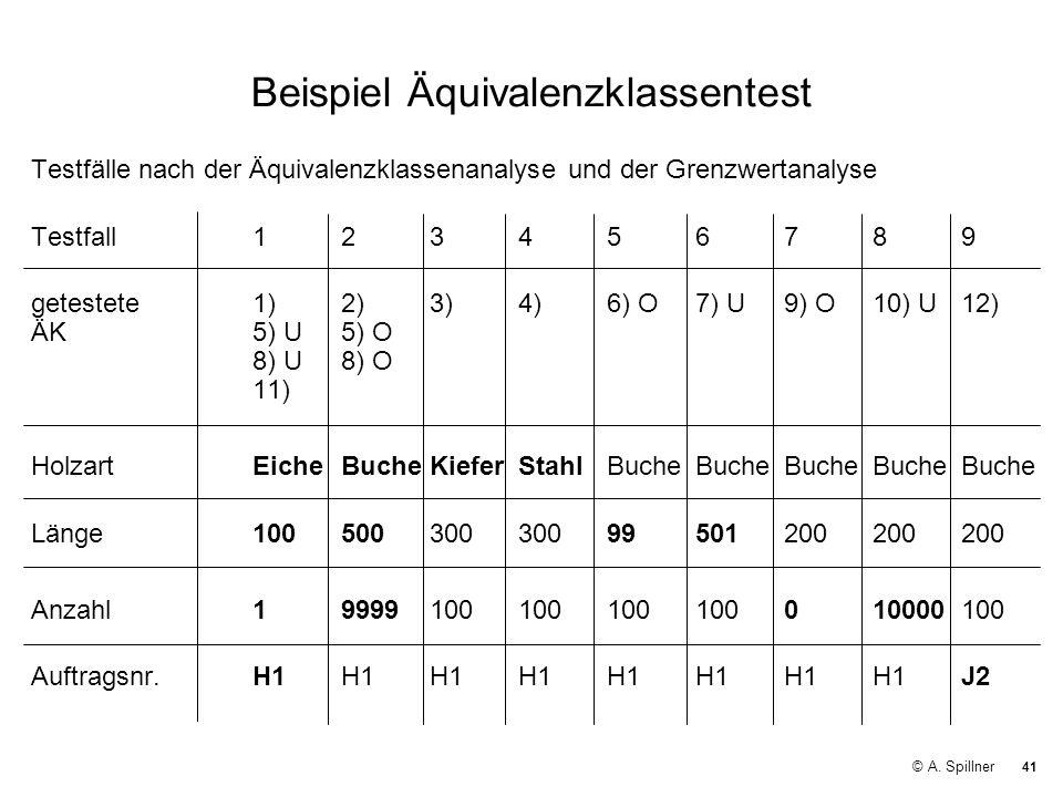 41 © A. Spillner Beispiel Äquivalenzklassentest Testfälle nach der Äquivalenzklassenanalyse und der Grenzwertanalyse Testfall123456789 getestete1)2)3)