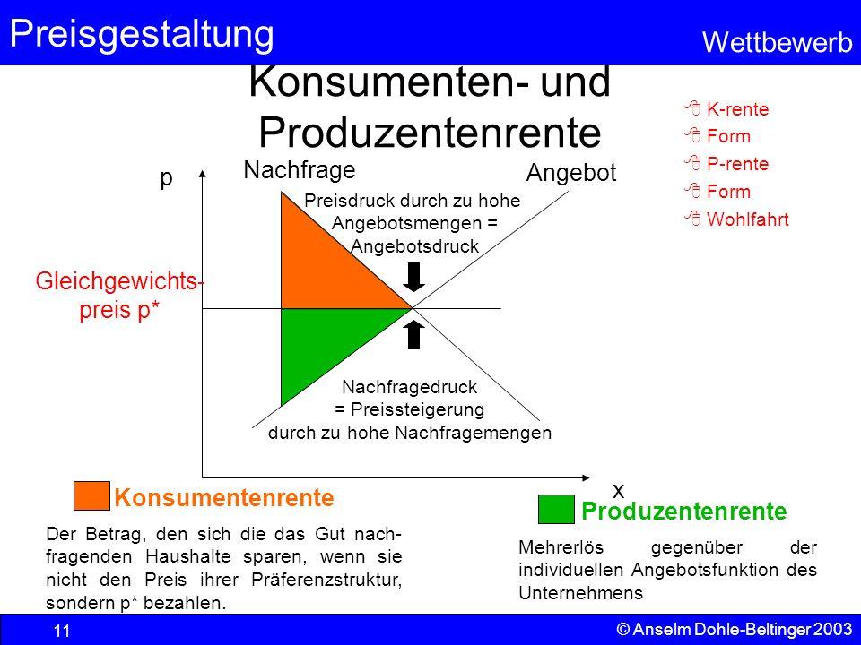 Preisgestaltung Wettbewerb © Anselm Dohle-Beltinger 2003 11 Konsumenten- und Produzentenrente p x Angebot Nachfrage Gleichgewichts- preis p* Preisdruc