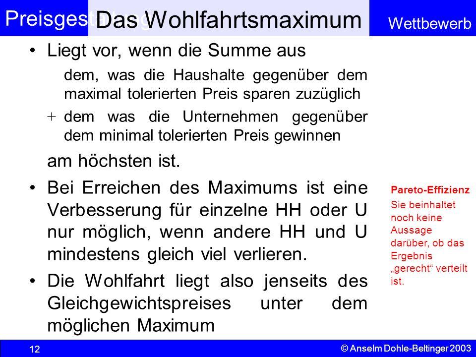 Preisgestaltung Wettbewerb © Anselm Dohle-Beltinger 2003 12 Das Wohlfahrtsmaximum Liegt vor, wenn die Summe aus dem, was die Haushalte gegenüber dem m