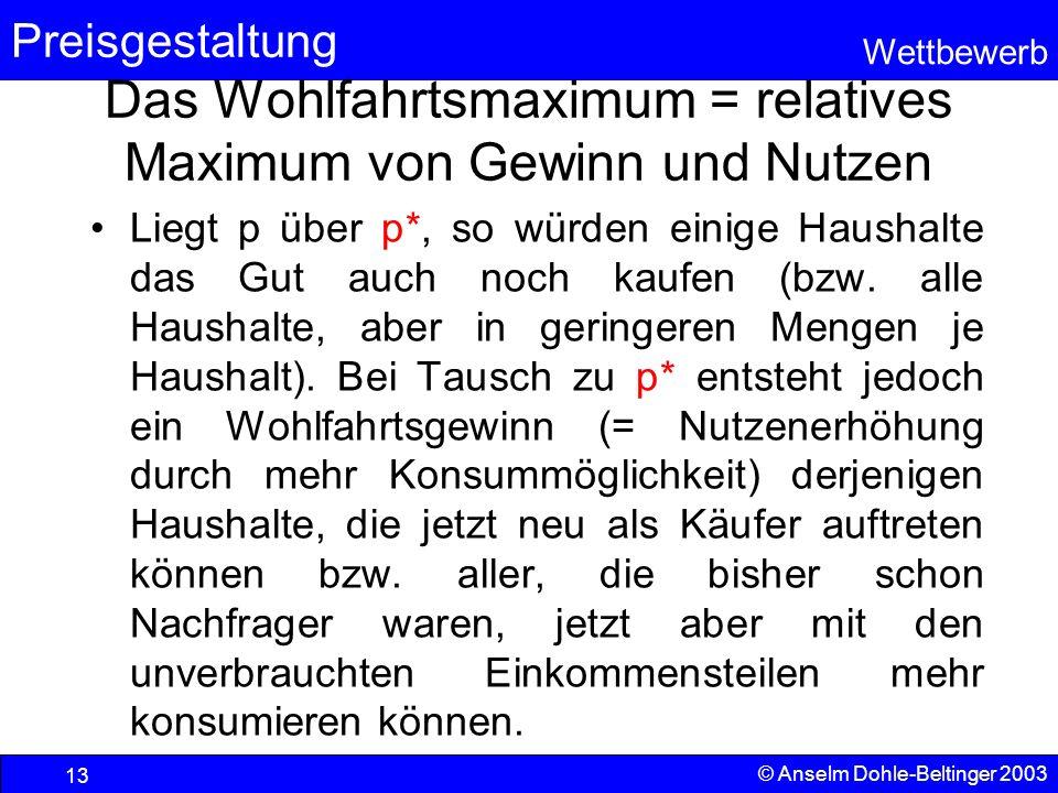 Preisgestaltung Wettbewerb © Anselm Dohle-Beltinger 2003 13 Das Wohlfahrtsmaximum = relatives Maximum von Gewinn und Nutzen Liegt p über p*, so würden