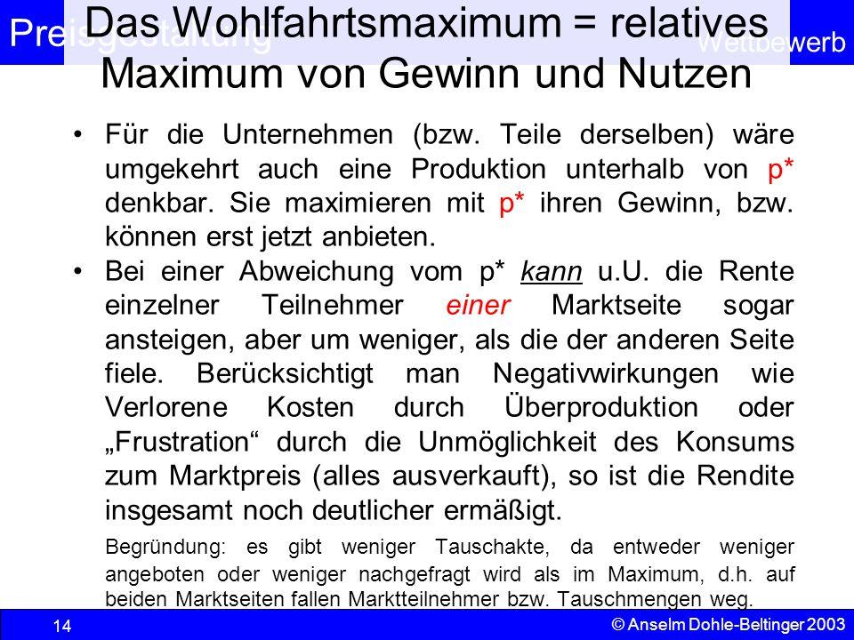 Preisgestaltung Wettbewerb © Anselm Dohle-Beltinger 2003 14 Das Wohlfahrtsmaximum = relatives Maximum von Gewinn und Nutzen Für die Unternehmen (bzw.