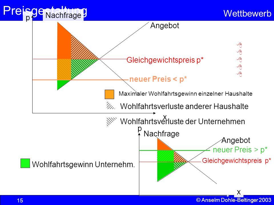 Preisgestaltung Wettbewerb © Anselm Dohle-Beltinger 2003 15 Angebot Nachfrage p x Gleichgewichtspreis p* p Wohlfahrtsgewinn Unternehm. neuer Preis < p