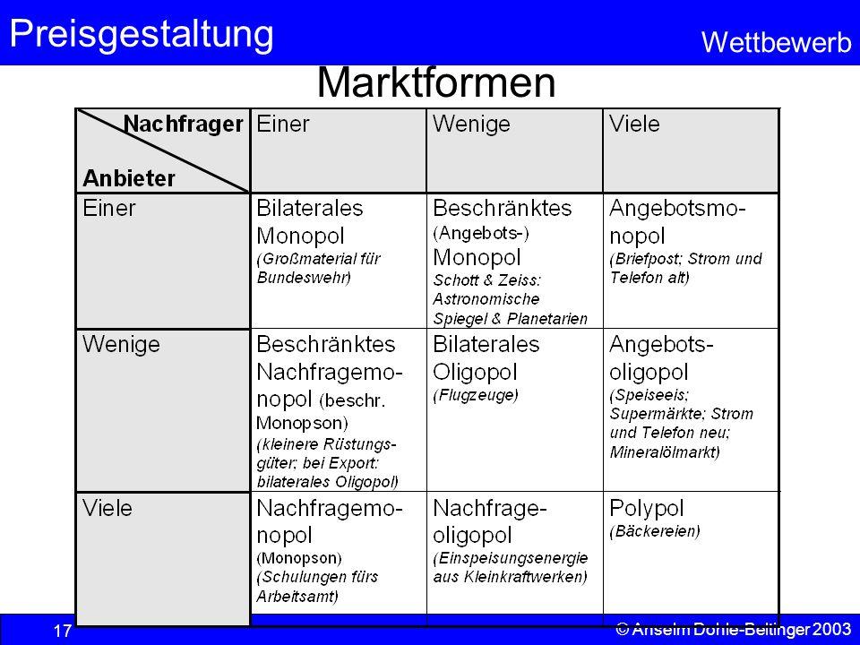 Preisgestaltung Wettbewerb © Anselm Dohle-Beltinger 2003 17 Marktformen