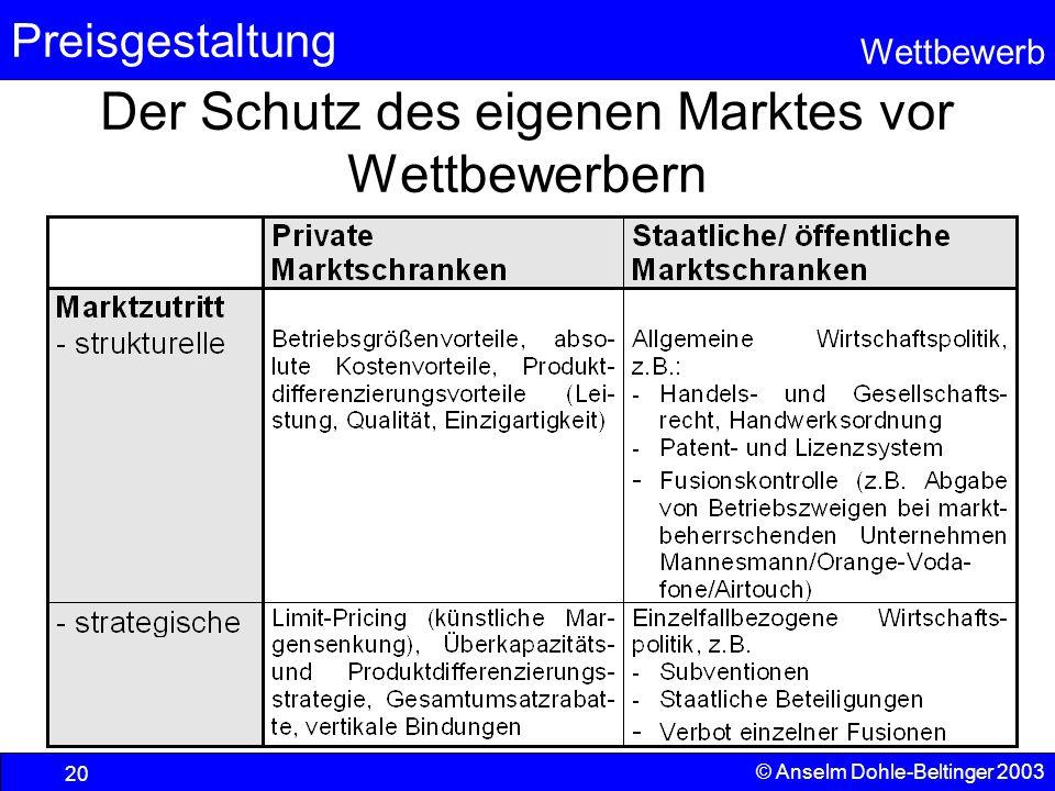 Preisgestaltung Wettbewerb © Anselm Dohle-Beltinger 2003 20 Der Schutz des eigenen Marktes vor Wettbewerbern