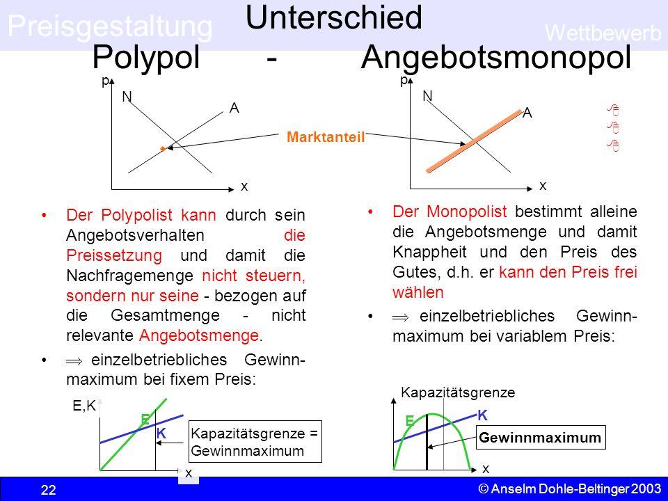 Preisgestaltung Wettbewerb © Anselm Dohle-Beltinger 2003 22 x p A N Marktanteil x p A N Unterschied Polypol - Angebotsmonopol Der Polypolist kann durc