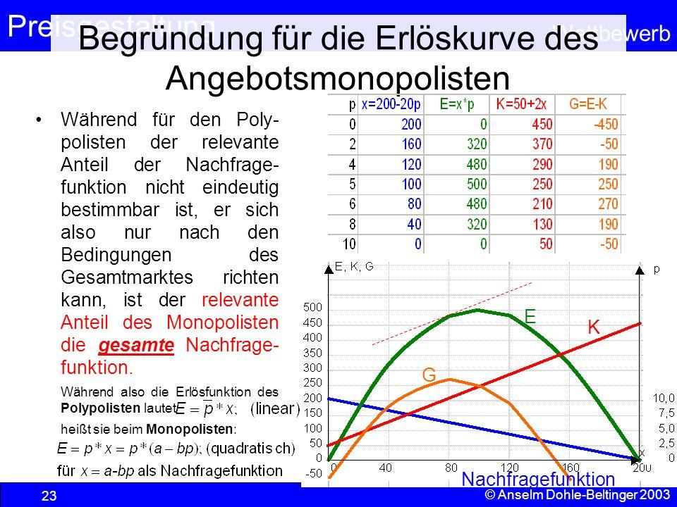 Preisgestaltung Wettbewerb © Anselm Dohle-Beltinger 2003 23 Begründung für die Erlöskurve des Angebotsmonopolisten Während für den Poly- polisten der