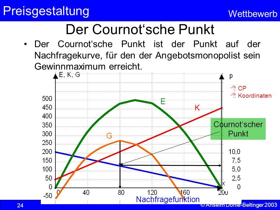 Preisgestaltung Wettbewerb © Anselm Dohle-Beltinger 2003 24 Der Cournotsche Punkt E K G Nachfragefunktion Der Cournotsche Punkt ist der Punkt auf der