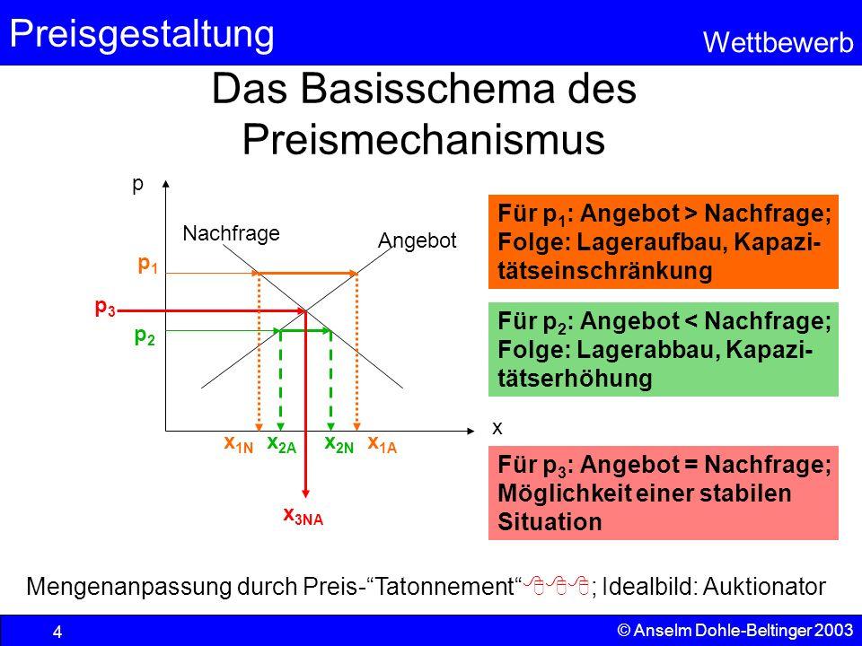 Preisgestaltung Wettbewerb © Anselm Dohle-Beltinger 2003 4 Das Basisschema des Preismechanismus x p Angebot Nachfrage x 1A p2p2 p1p1 x 2N x 3NA p3p3 F