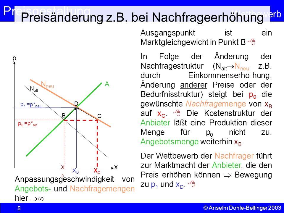 Preisgestaltung Wettbewerb © Anselm Dohle-Beltinger 2003 5 Preisänderung z.B. bei Nachfrageerhöhung Ausgangspunkt ist ein Marktgleichgewicht in Punkt