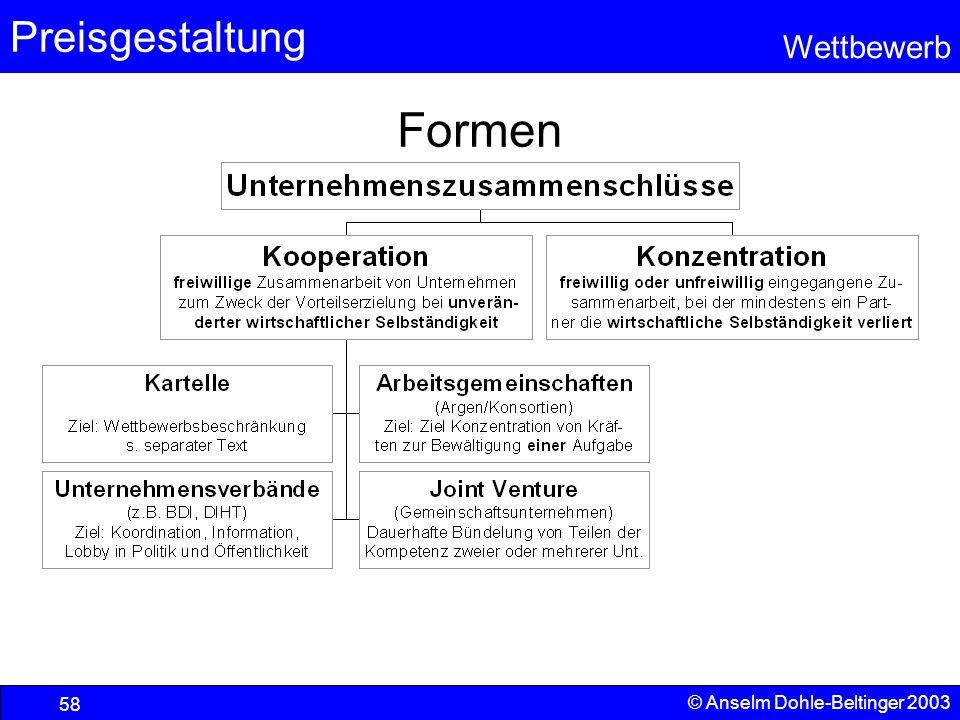 Preisgestaltung Wettbewerb © Anselm Dohle-Beltinger 2003 58 Formen