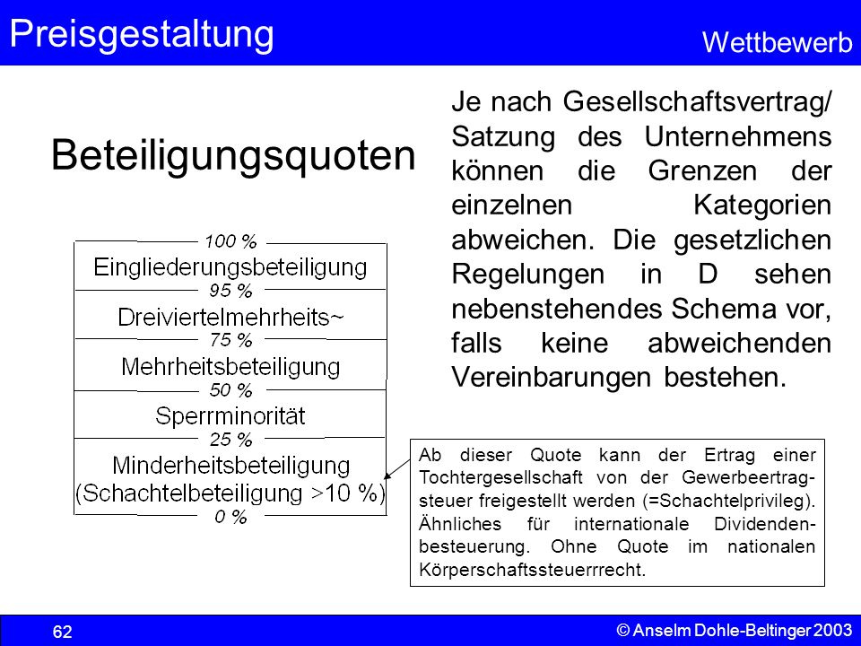 Preisgestaltung Wettbewerb © Anselm Dohle-Beltinger 2003 62 Beteiligungsquoten Je nach Gesellschaftsvertrag/ Satzung des Unternehmens können die Grenz