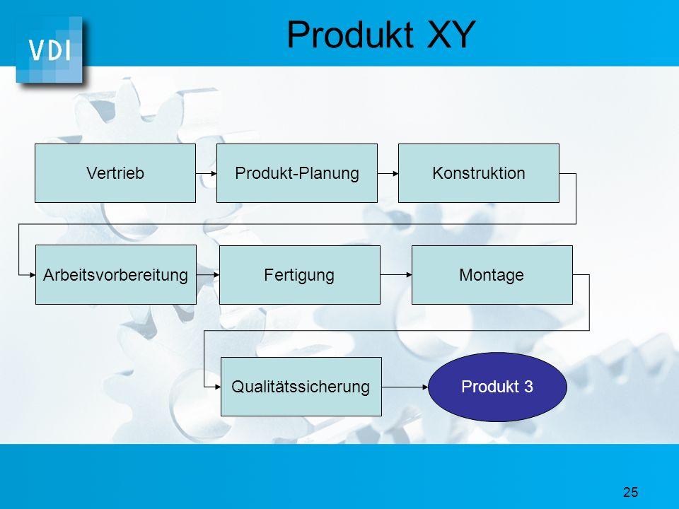 24 Produkt XY Produkt 3 TP