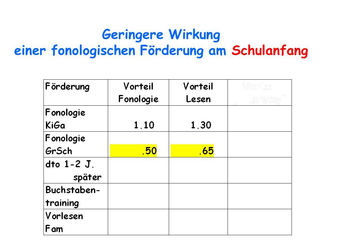 Geringere Wirkung einer fonologischen Förderung am Schulanfang
