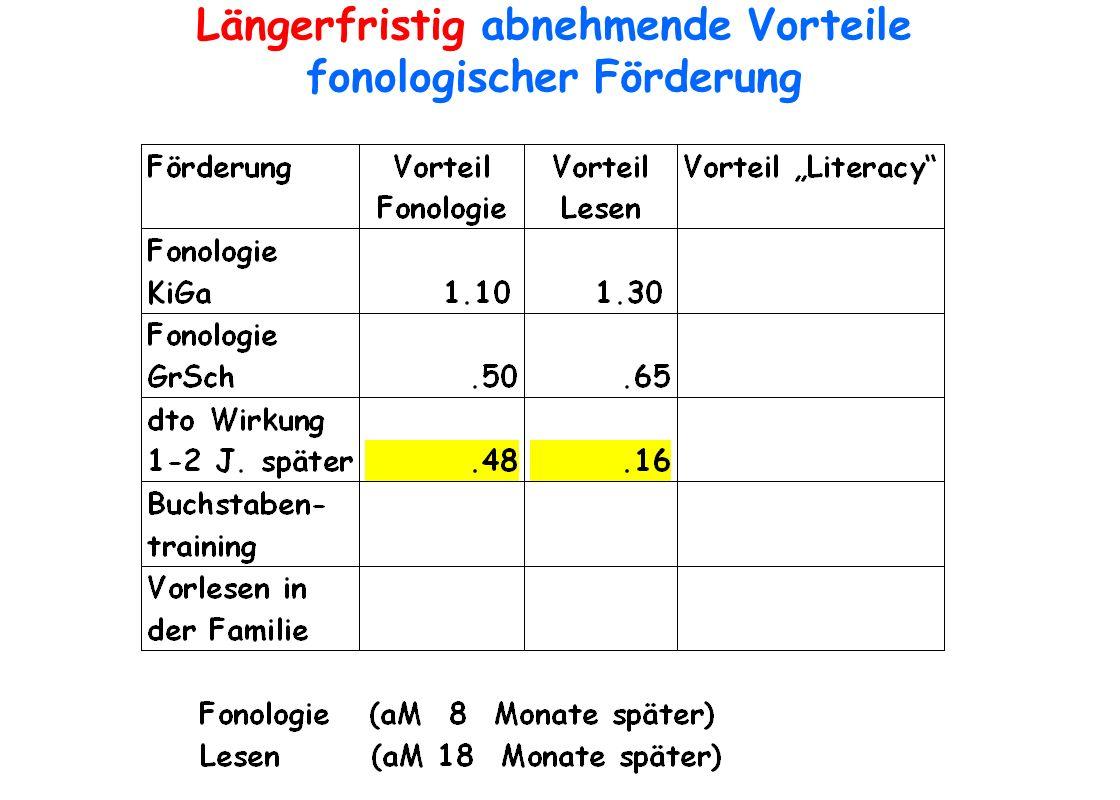 Längerfristig abnehmende Vorteile fonologischer Förderung