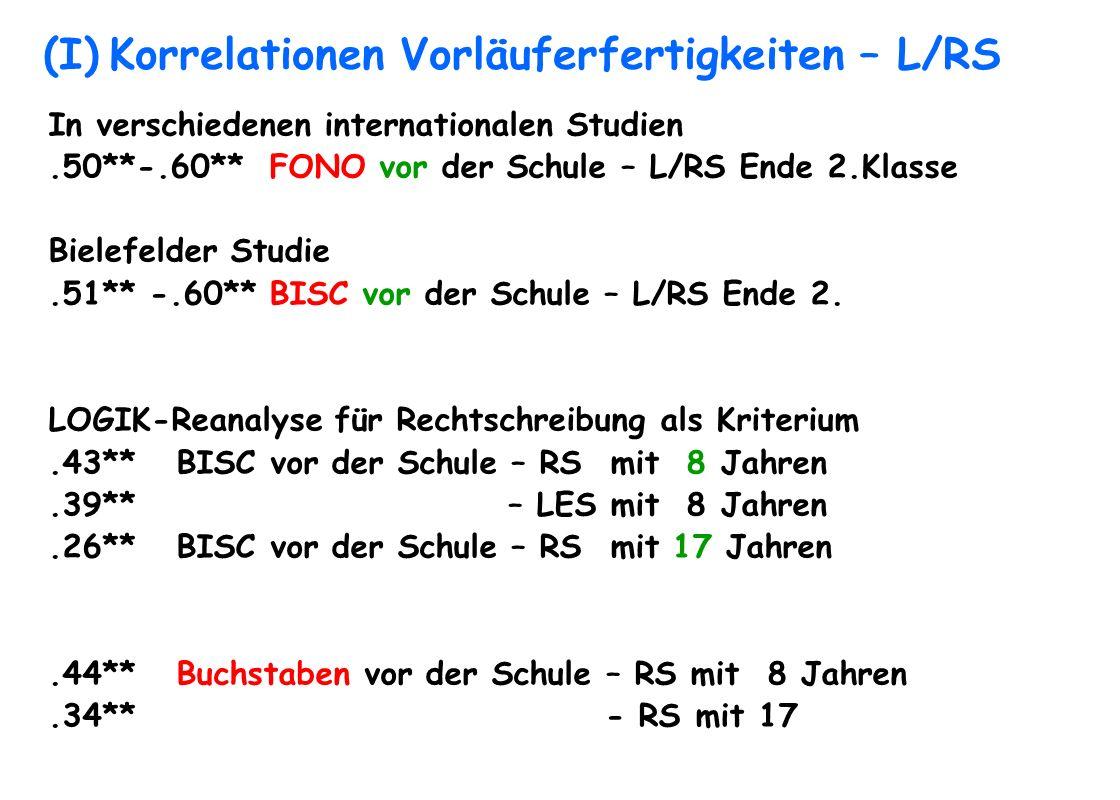 (I) Korrelationen Vorläuferfertigkeiten – L/RS In verschiedenen internationalen Studien.50**-.60** FONO vor der Schule – L/RS Ende 2.Klasse Bielefelde