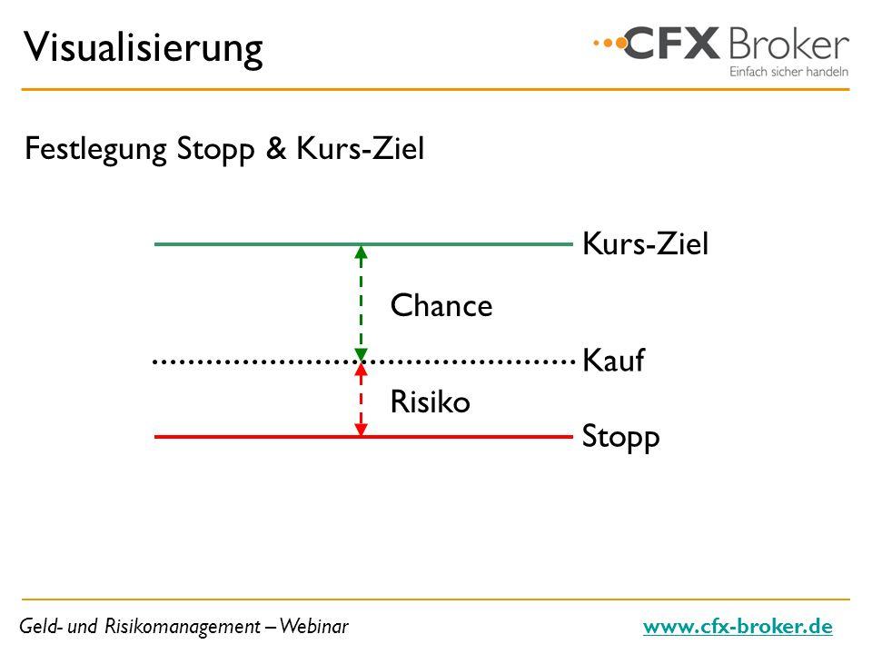 Geld- und Risikomanagement – Webinarwww.cfx-broker.de Visualisierung Festlegung Stopp & Kurs-Ziel Kurs-Ziel Chance Kauf Stopp Risiko