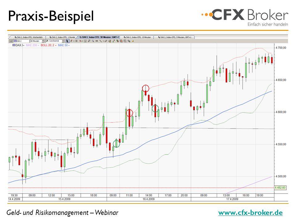 Geld- und Risikomanagement – Webinarwww.cfx-broker.de Praxis-Beispiel