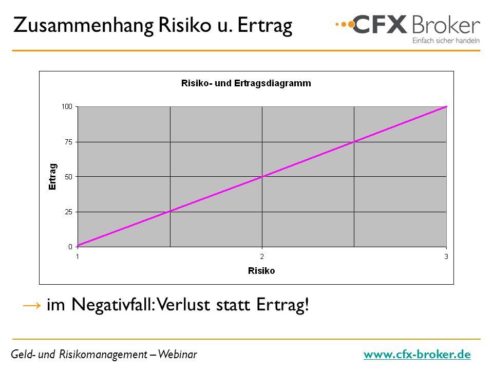 Geld- und Risikomanagement – Webinarwww.cfx-broker.de Zusammenhang Risiko u. Ertrag im Negativfall: Verlust statt Ertrag!