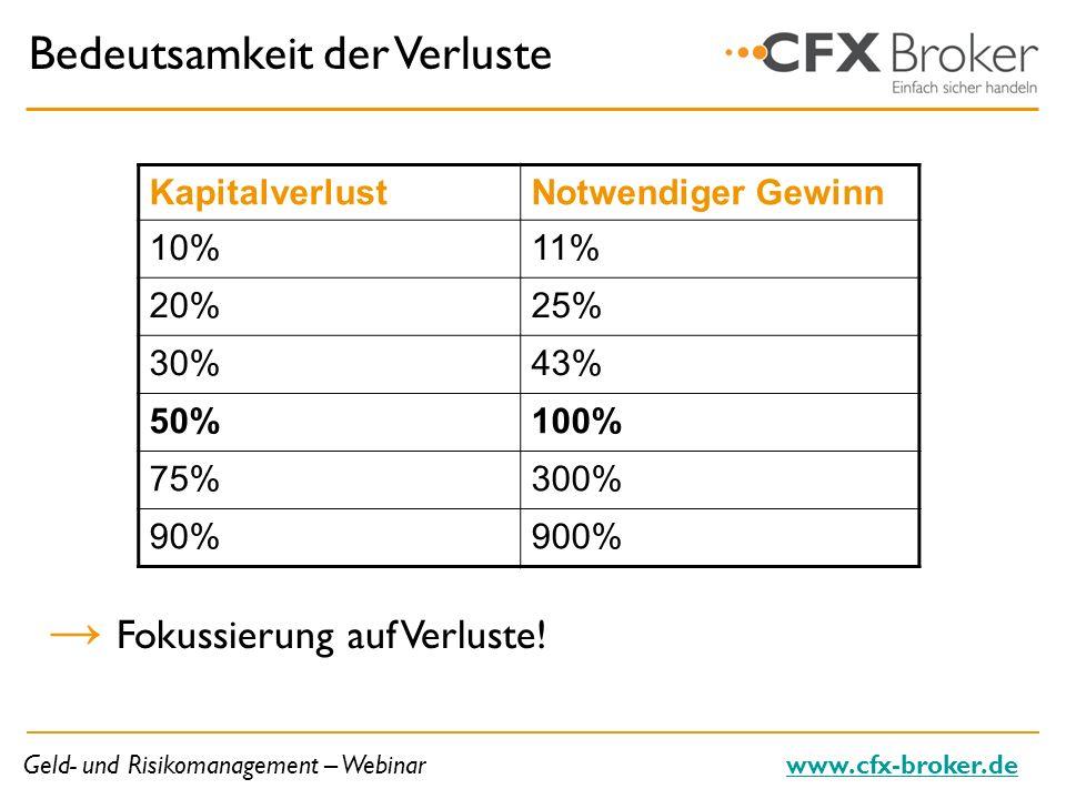 Geld- und Risikomanagement – Webinarwww.cfx-broker.de Bedeutsamkeit der Verluste Fokussierung auf Verluste! KapitalverlustNotwendiger Gewinn 10%11% 20