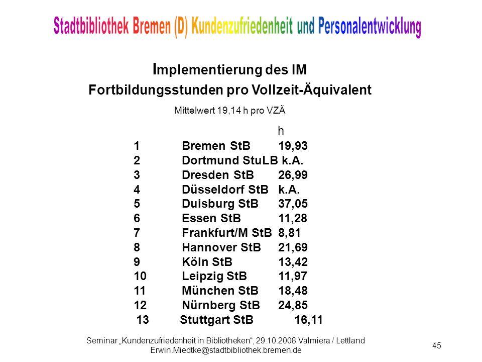 Seminar Kundenzufriedenheit in Bibliotheken, 29.10.2008 Valmiera / Lettland Erwin.Miedtke@stadtbibliothek.bremen.de 45 I mplementierung des IM Fortbildungsstunden pro Vollzeit-Äquivalent Mittelwert 19,14 h pro VZÄ h 1Bremen StB19,93 2Dortmund StuLB k.A.