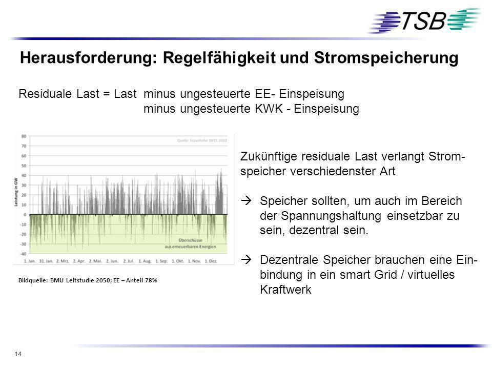 14 Herausforderung: Regelfähigkeit und Stromspeicherung Bildquelle: BMU Leitstudie 2050; EE – Anteil 78% Zukünftige residuale Last verlangt Strom- spe